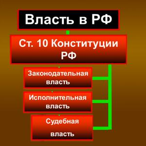 Органы власти Архангельска